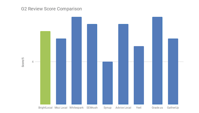 Competitors' review scores on G2