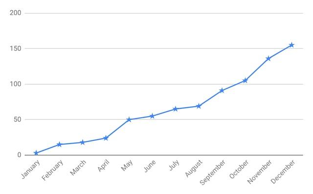 BrightLocal increase in online reviews