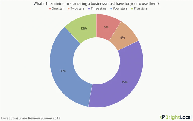 Consumer trust in online reviews