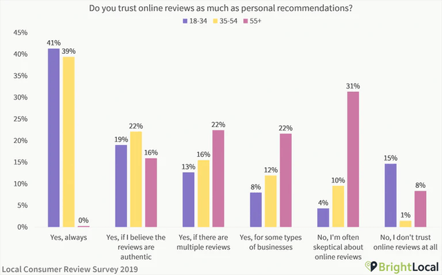 Do consumers trust online reviews?