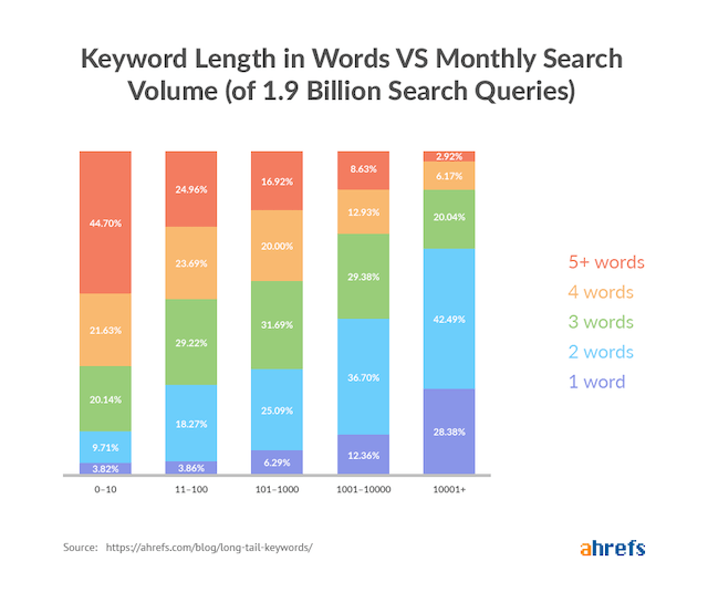 Ahrefs keywords
