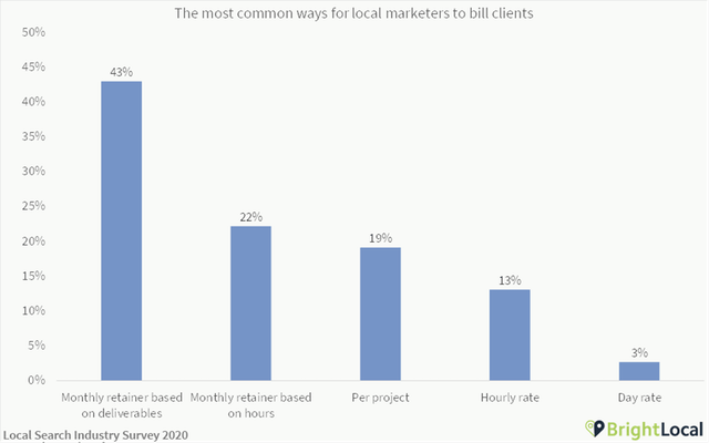 What Should My Agency Be Charging for Local SEO? - 0