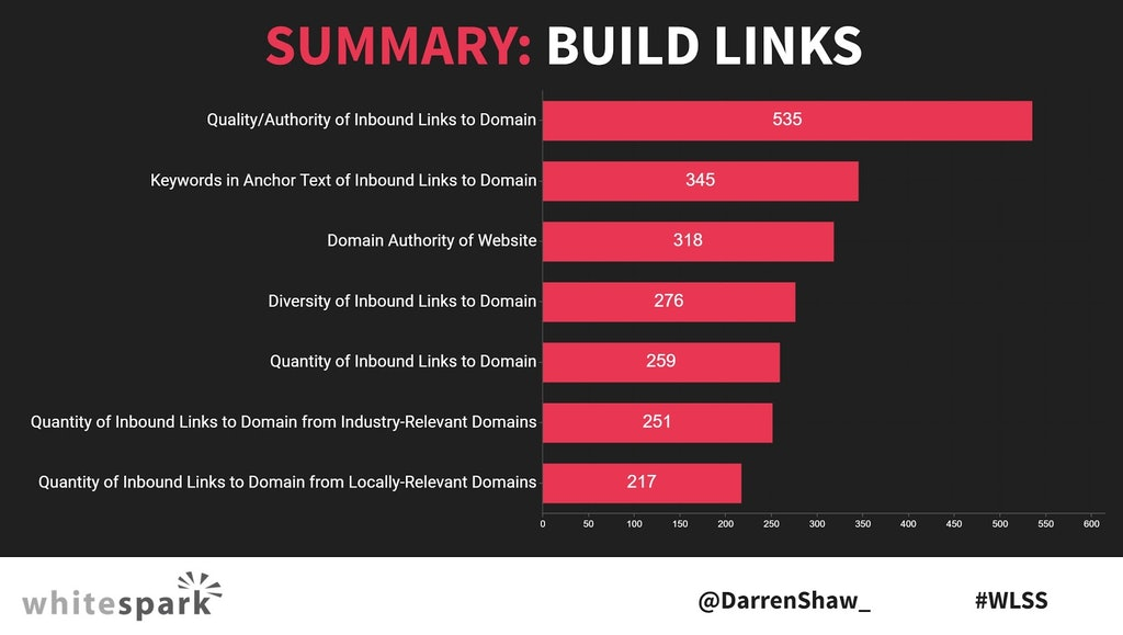 Link Building Factors - Source: Local Search Ranking Factors presentation, Whitespark