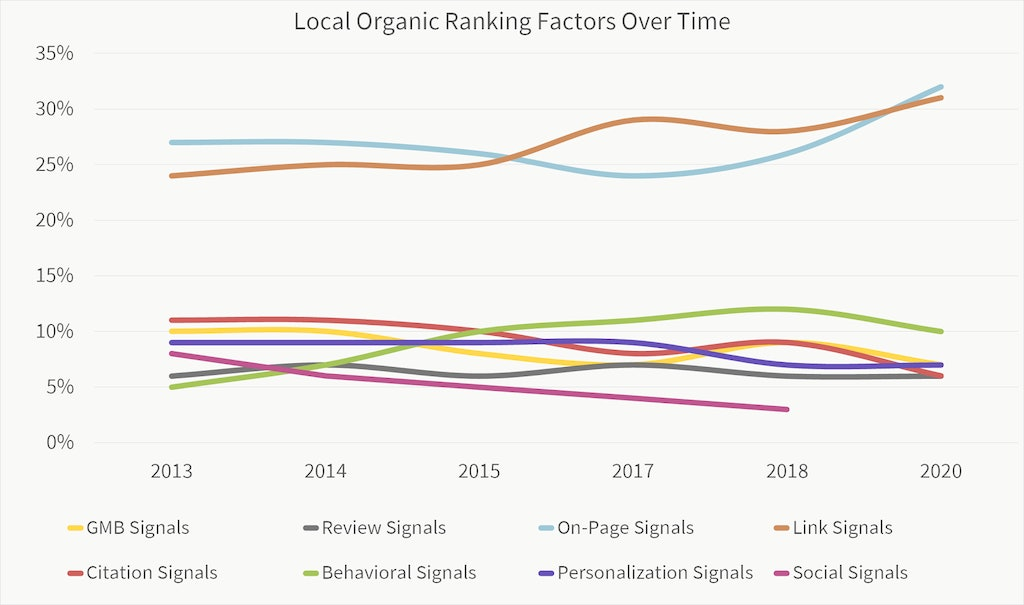 Local search ranking factors for localized organic over time