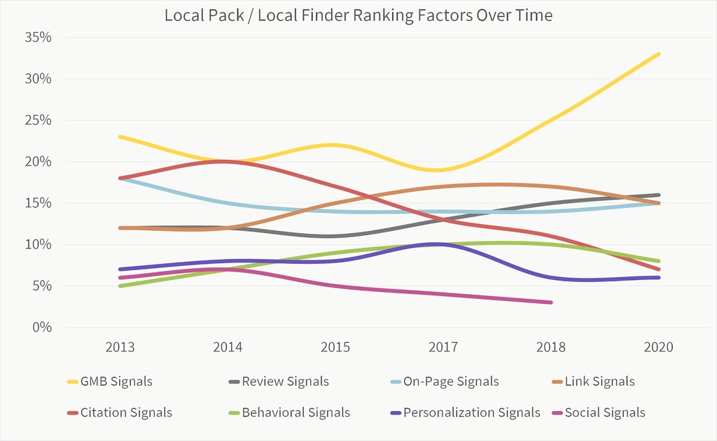 Local SEO Ranking Factors for Local Pack and Local Finder Over Time
