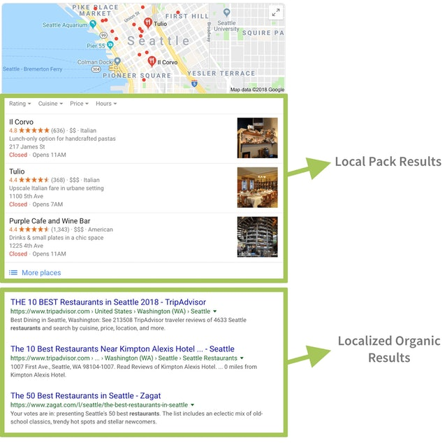 The difference between local pack and localized organic results in SERPs