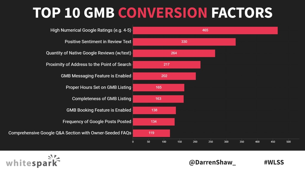Top GMB Conversion Factors