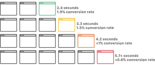 Simple Site Speed Improvements for Local Businesses - 0