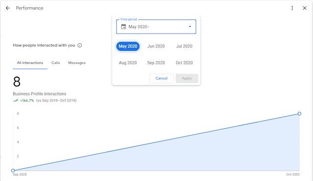 Performance Google My Business Graph