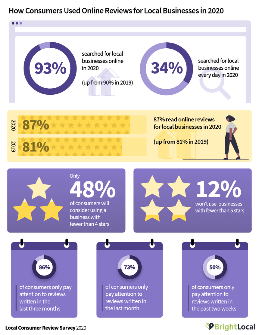 Local Consumer Review Survey 2020 - 8
