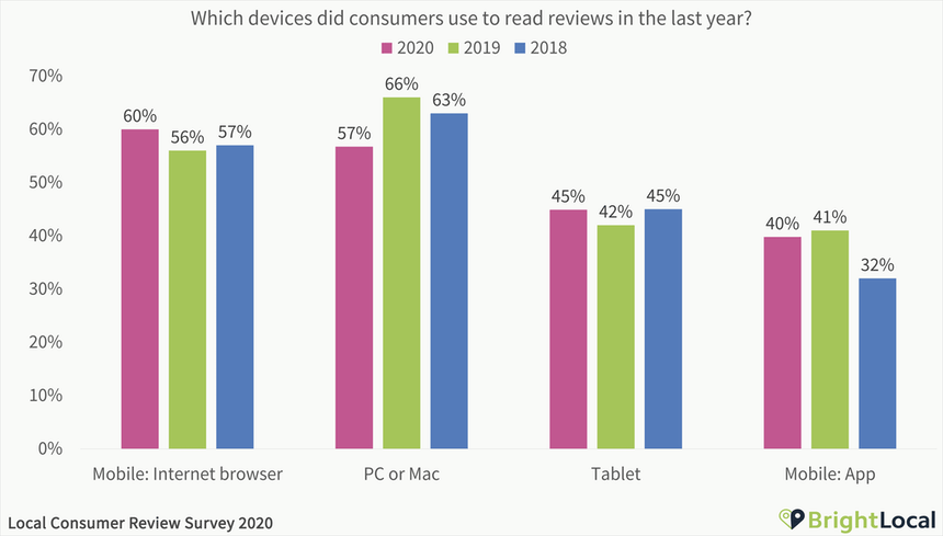 Which devices did consumers use to read reviews in the last year - mobile browser is most popular, desktop dropped