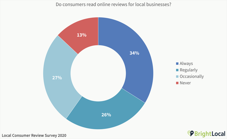Do consumers read online reviews for local businesses - 87% do.