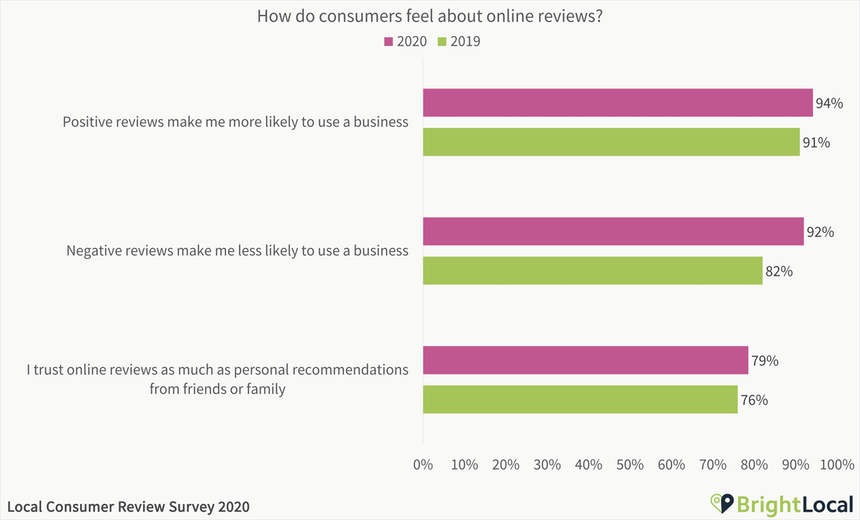 How Consumers Feel About Reviews
