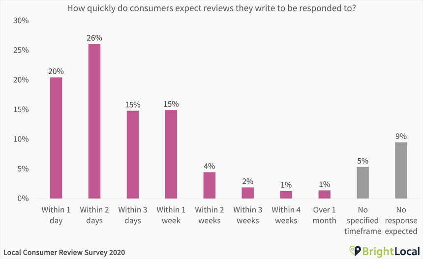 How quickly do consumers expect reviews they write to be responded to
