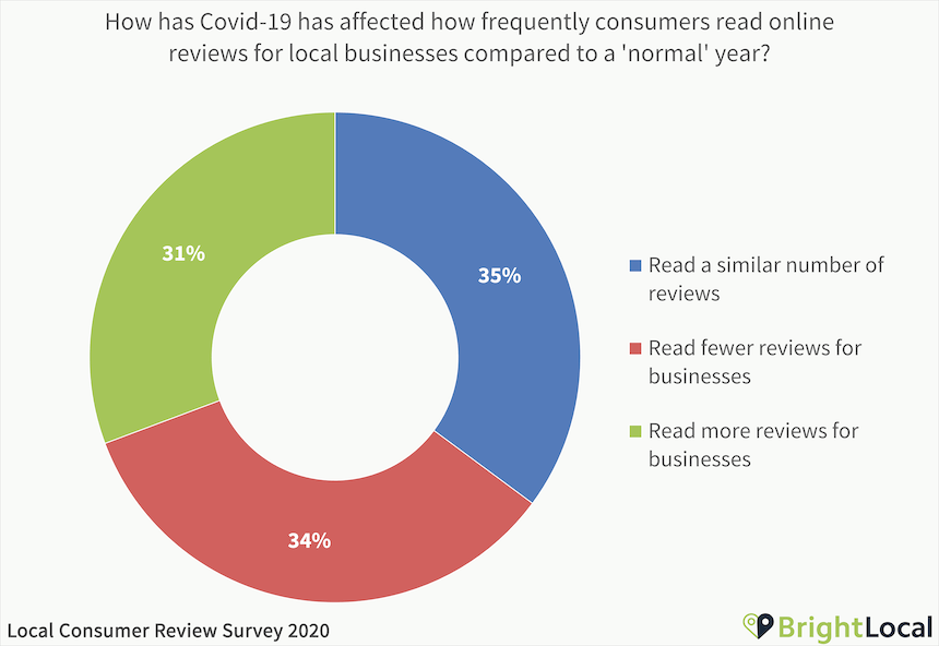How has Covid-19 has affected how frequently consumers read online reviews for local businesses compared to a 'normal' year