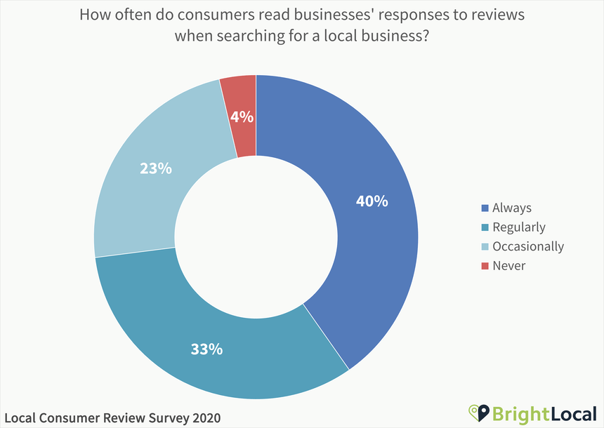 How often do consumers read businesses' responses to reviews when searching for a local business