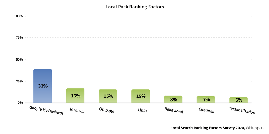 Local Pack Ranking Factors 2020