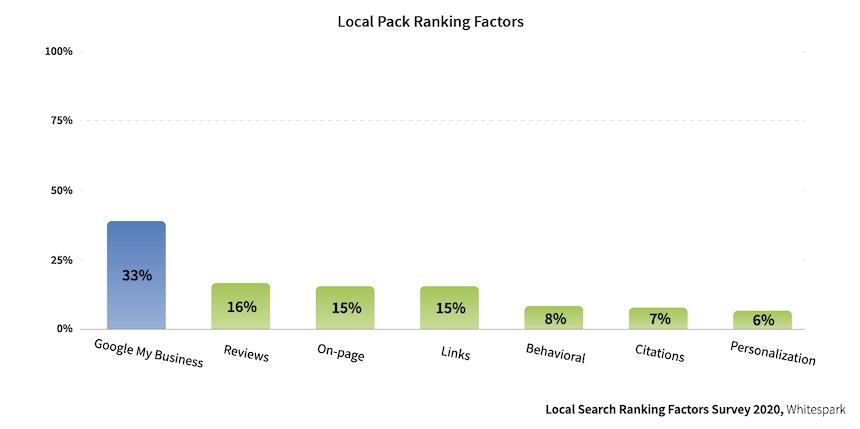 Local Pack Ranking Factors 2020