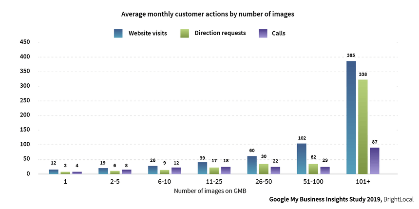 Google My Business Insights Study BrightLocal