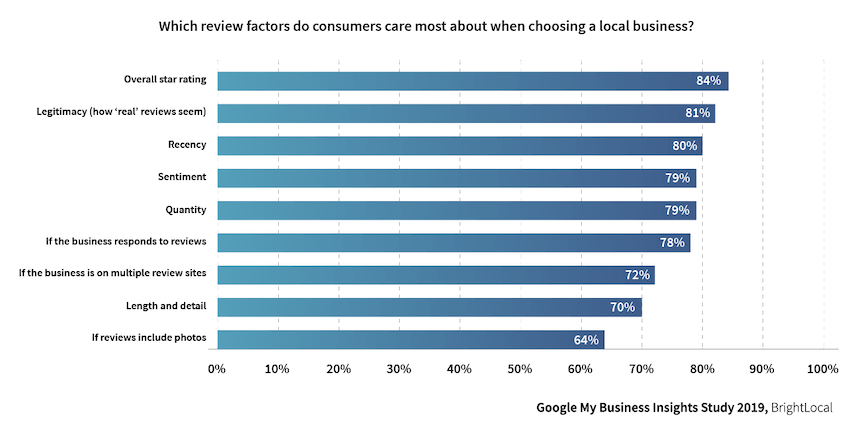 Local Consumer Review Survey 2020