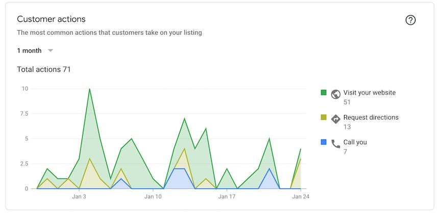 GMB Customer actions insights