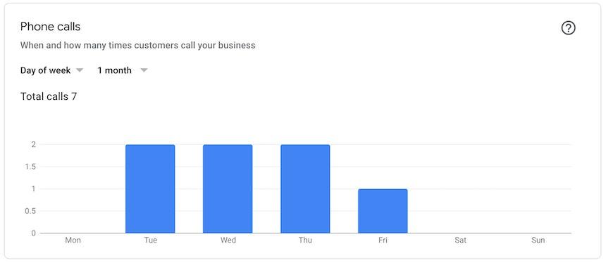GMB Insights phone calls