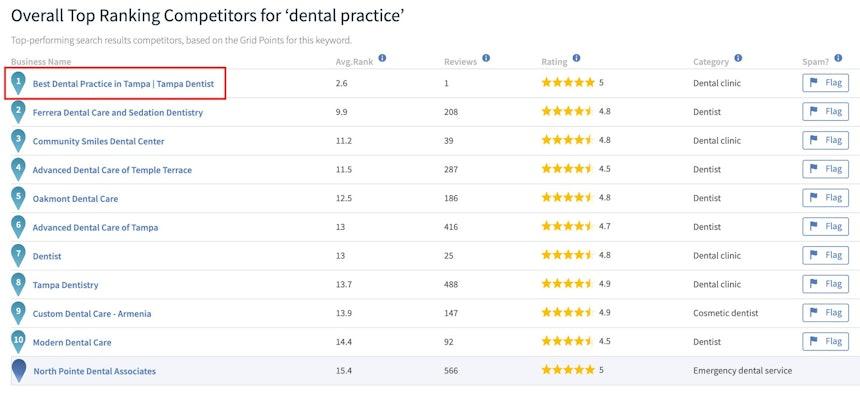Dental Practice spam name