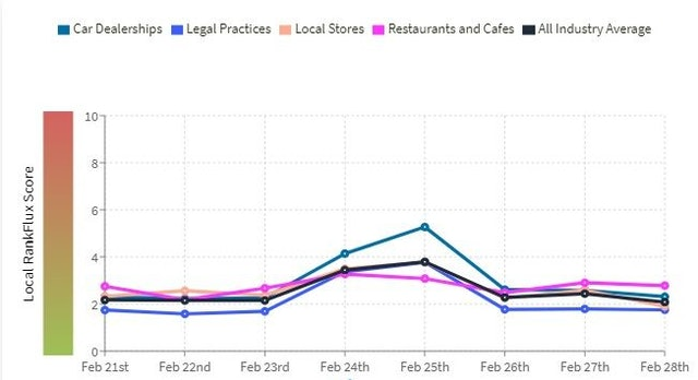 Are We Experiencing a Local Algorithm Update? [Local RankFlux Data - February 2021] - 1