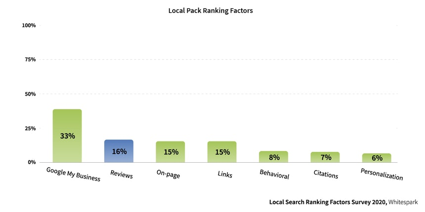 Local Pack Ranking Factors