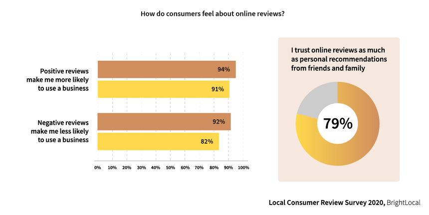 Online Reviews as Personal Recommendations