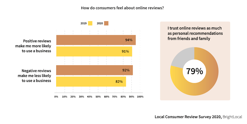 How consumers trust online reviews