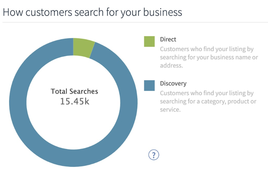 Google My Business Audit: 4 Ways it Can Help You Optimize Your Listing and Outrank the Competition - 9
