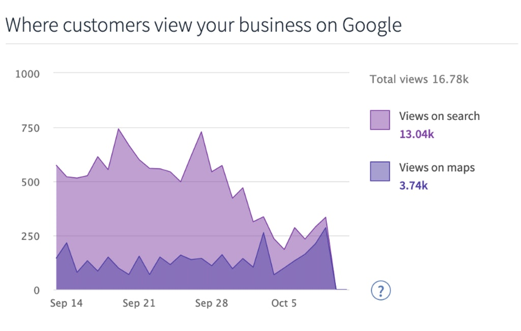 Google My Business Audit: 4 Ways it Can Help You Optimize Your Listing and Outrank the Competition - 10