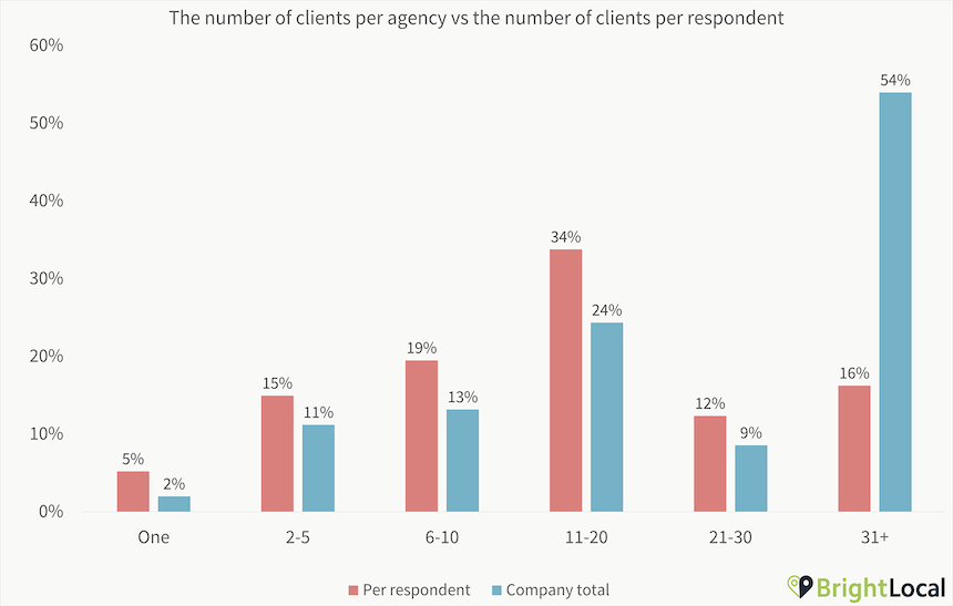 2. Number Of Clients Chart