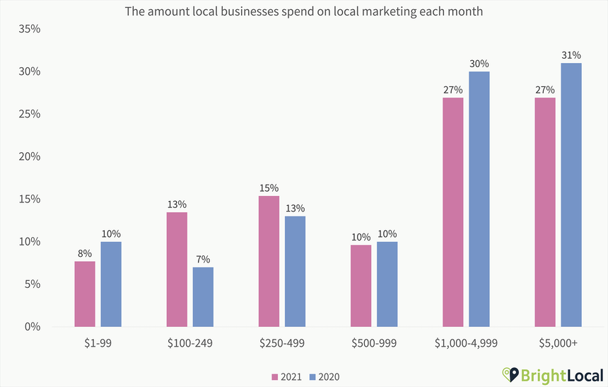 Local Business Marketing Spend Chart