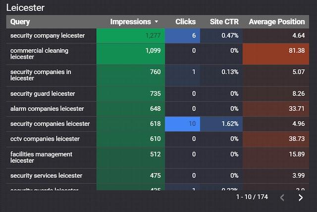 Captura de pantalla de Google Data Studio 33